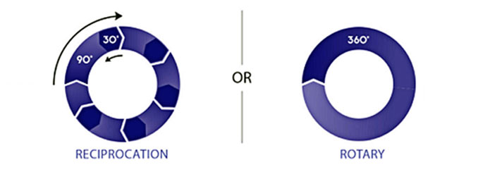 Rotary vs Reciprocation