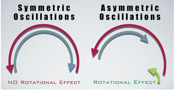 Symmetric and asymmetric oscillation