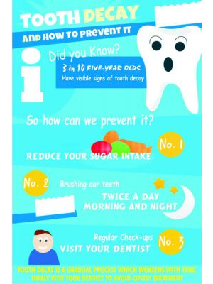 Tooth Decay - Dental Poster